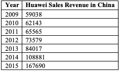 Table for Figure 10 – Trends in sale revenue for Huawei and  Shanzhai handset shipments in China