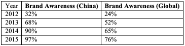 Table for Figure 11 – Trends in Huawei's international and domestic brand awareness