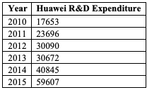 Table for Figure 12 – Trends in Huawei's research and development expenditure