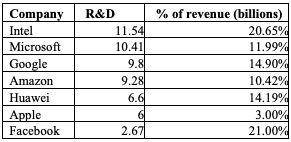 Table for Figure 13 – R&D expenditure (total and percent of revenue) of tech companies in 2014