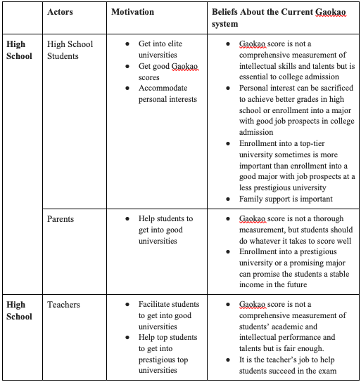 Table 1a: Stakeholders'Pressures and Motivations Behind the Current Reforms
