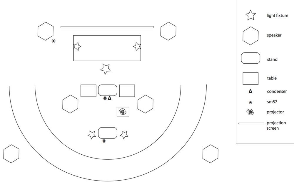 *in an ideal configuration, audience is situated in the round