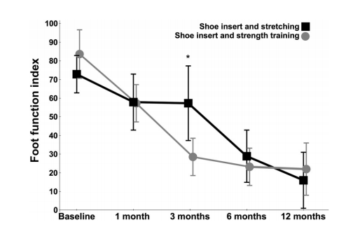 Figure 1: strength training vs stretching for plantar fasciitis