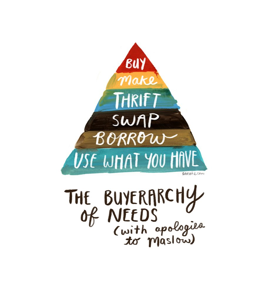 Sarah Lazarovic's 'Buyerarchy of Need', a great mini guide to being a more thoughtful consumer of fashion.