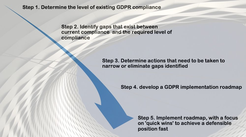Download a pdf outlining our GDPR compliance approach in detail