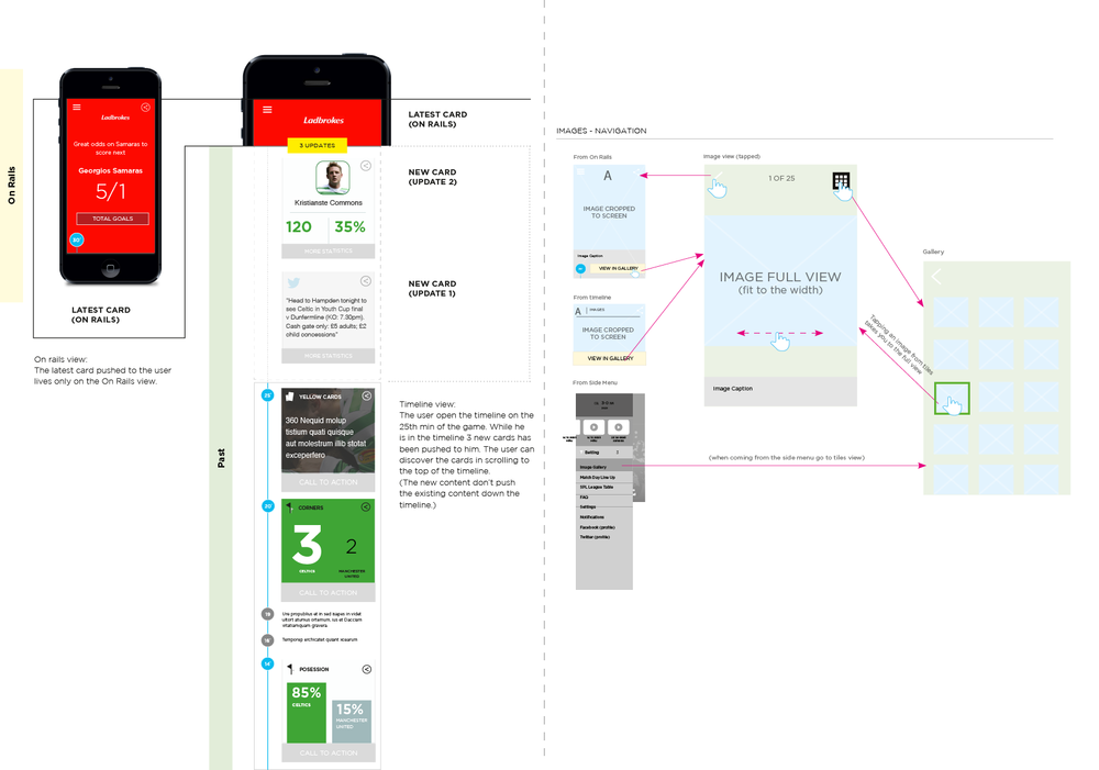 Wireframes and functional specs