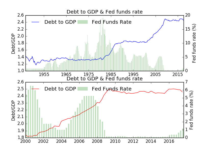 Figure 2 - debt_to_income_and_fed_funds.png