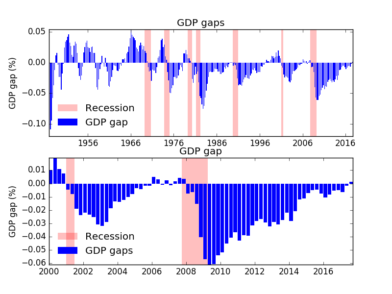 Figure 3 - GDP_gaps_and_recession.png