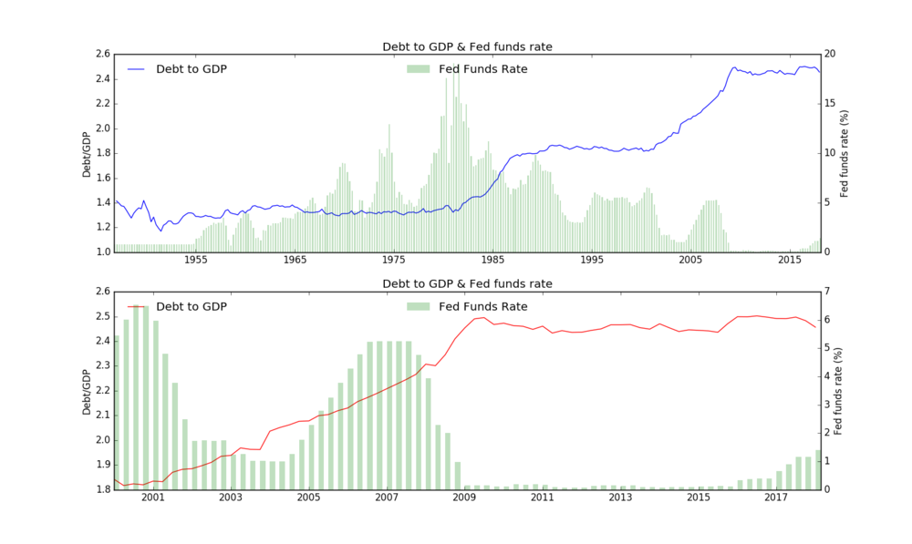 FED_fends and debt to GDP US.png