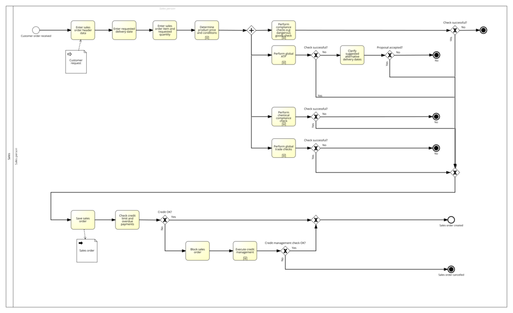 BPMN 2.0 Process