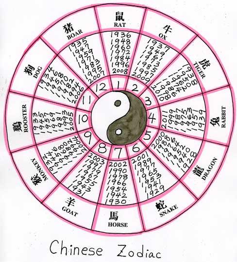 Zodiacyearspage.jpg