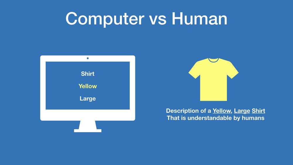 human interpreting items in a linguistic way vs fuzzy logic