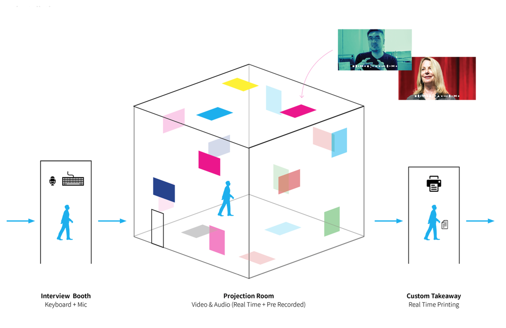 "Concept ""Mapping Interviews"".  This concept focused around a responsive and spatiotemporal map installation with visual narratives."
