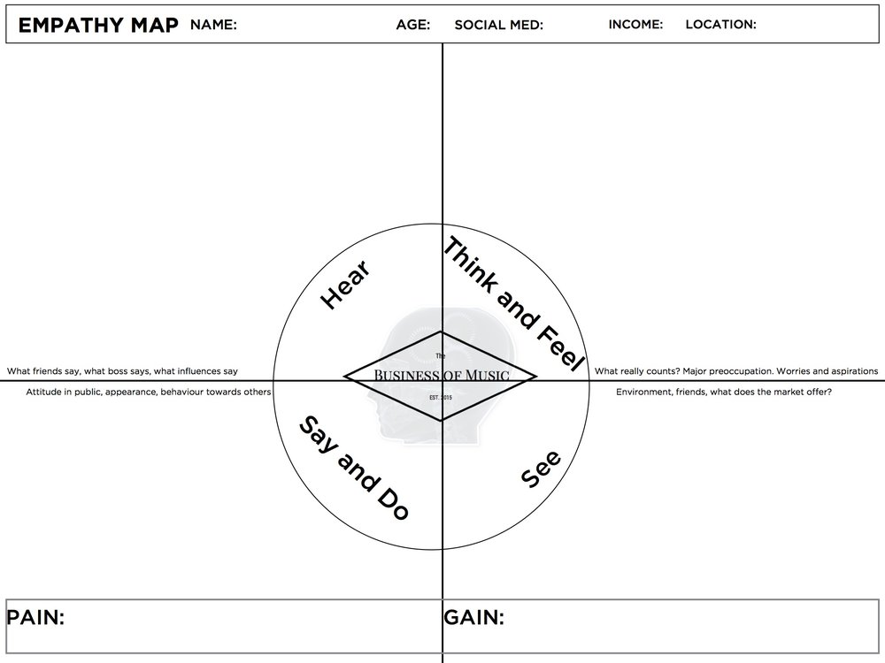 Andre Chaperon's Empathy Map