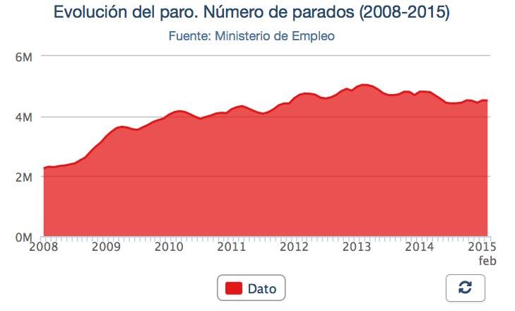 Arbeidsløsheten i Spania 2008-2015.