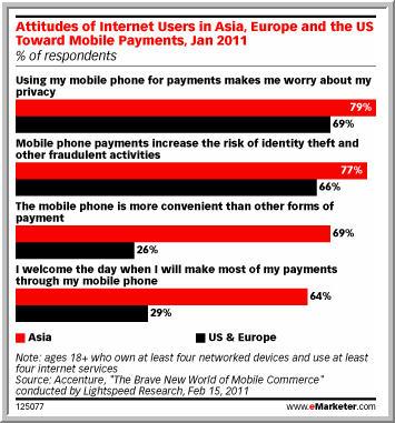 Mobile Payment Attitudes