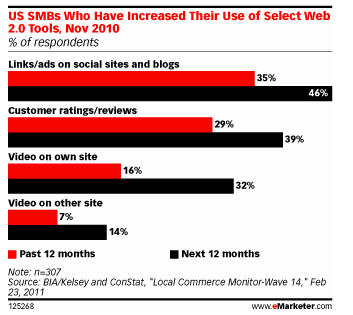 SMBs increased use of social media tools