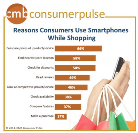 Use of Smart phones while shopping