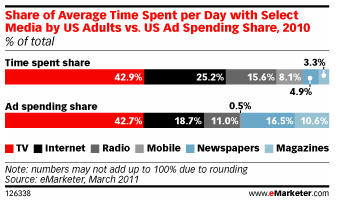 Average Time Spent vs Ad $ Spent