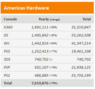 Hardware Sales from VGChartz