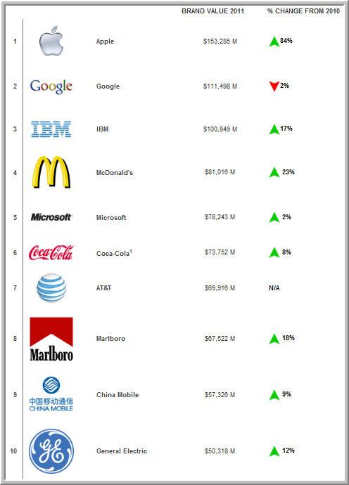 Top Brands 2011