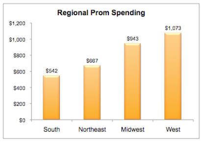 Prom Spending 2011