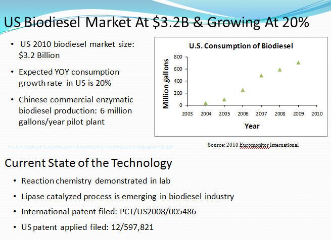 US Biodiesel Market