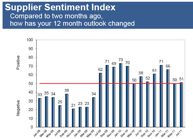 Supplier Sentiment Index