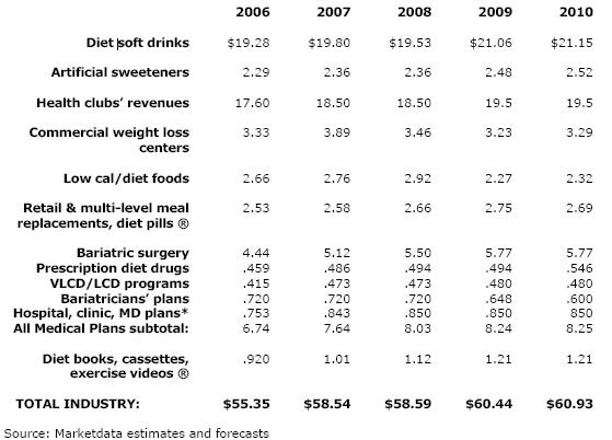 Marketdata Industry Estimates for Weight Loss