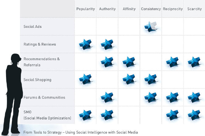 Social Commerce Social Intelligence Heuristics