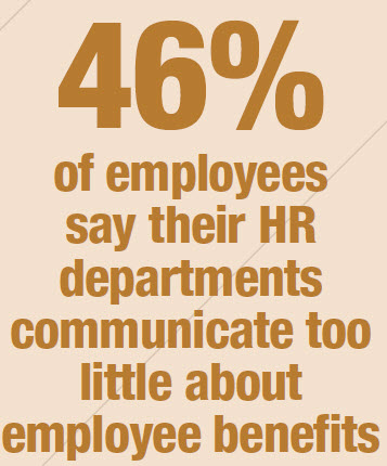 46% of employees say HR communicates too little about benefits
