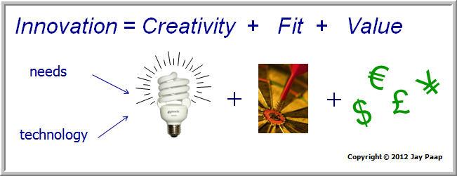 Innovation = Creativity + Fit + Value