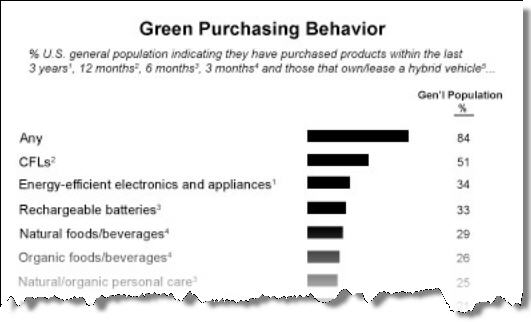 Green Purchasing Behavior
