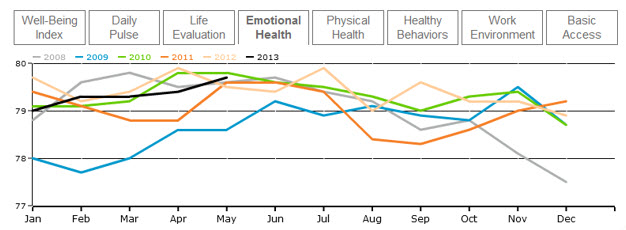 Gallop Healthways Well-Being Index