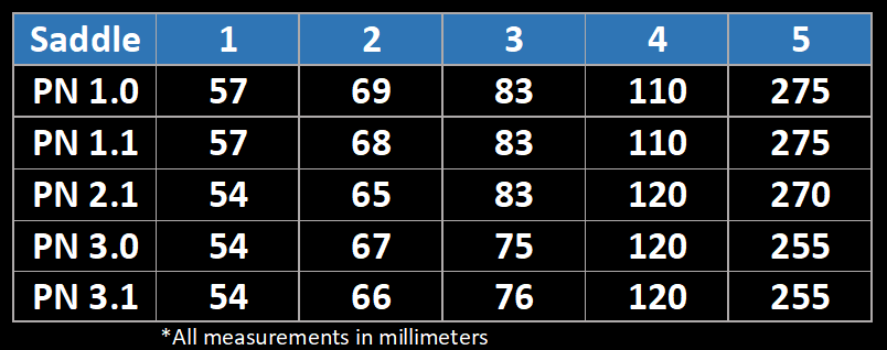 PN Saddle Dimensions 2018 Web w PN31.png