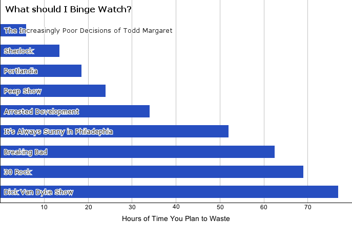 Everybody's looking for the next show to binge watch while the weather is still terrible. Thishandy chart will help you carve out the appropriate amount oftime to be an anti-social weirdo.