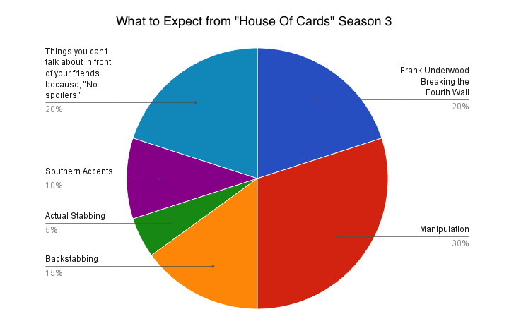 House of Cards returns at the end of the month. Here's what we can expect from the upcoming season.