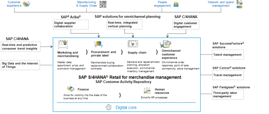 SAP Retail Industry Solution