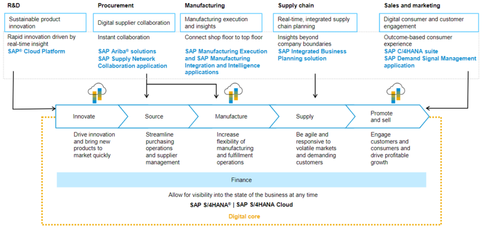 SAP Consumer Products Industry Solution