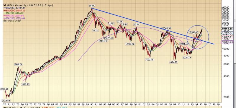 Nikkei Breaks out of 25 year downtrend