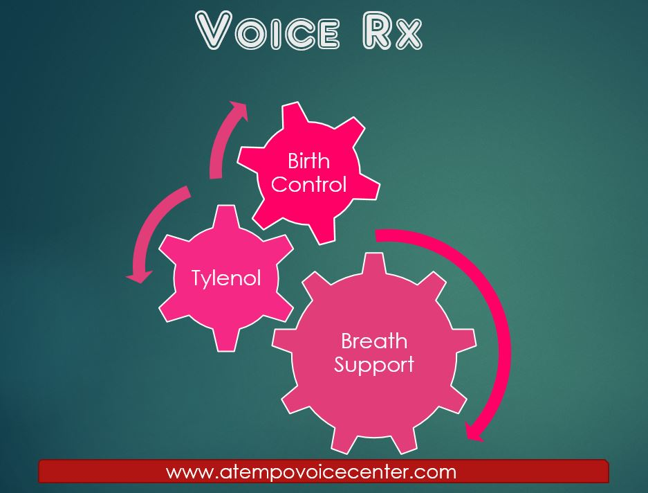 Blog a tempo voice center voice rx birth control tylenol and breath support fandeluxe Image collections