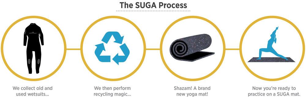 Suga Process.jpg