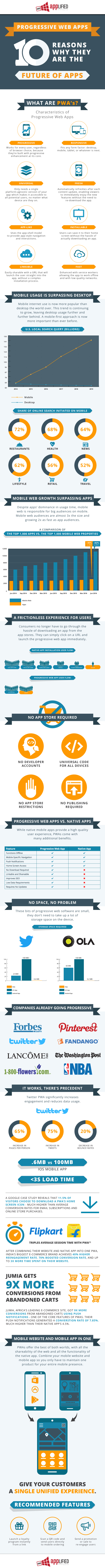 Applified-Progressive-Web-App-Infographic.png