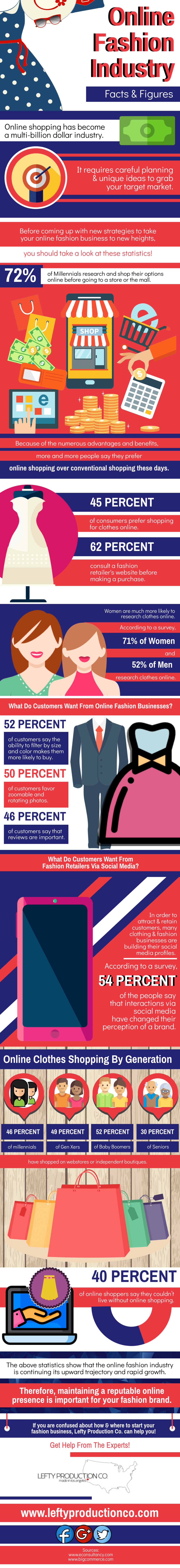 Online Fashion Industry Facts & Figures