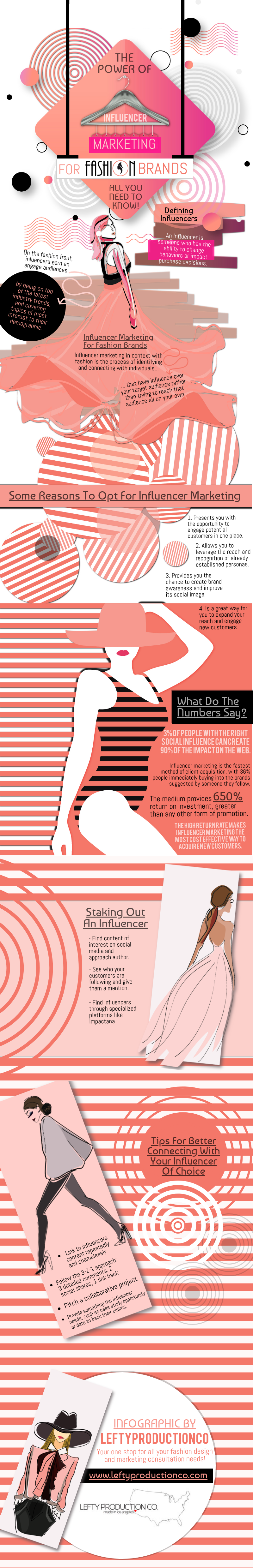 POWER OF INFLENCER MARKETING FOR FASHION BRANDS