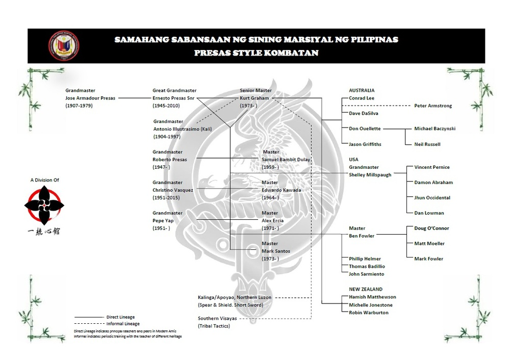 Arnis Lineage Chart