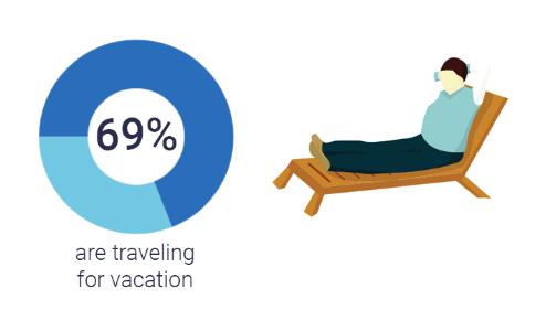 VacationStats.png