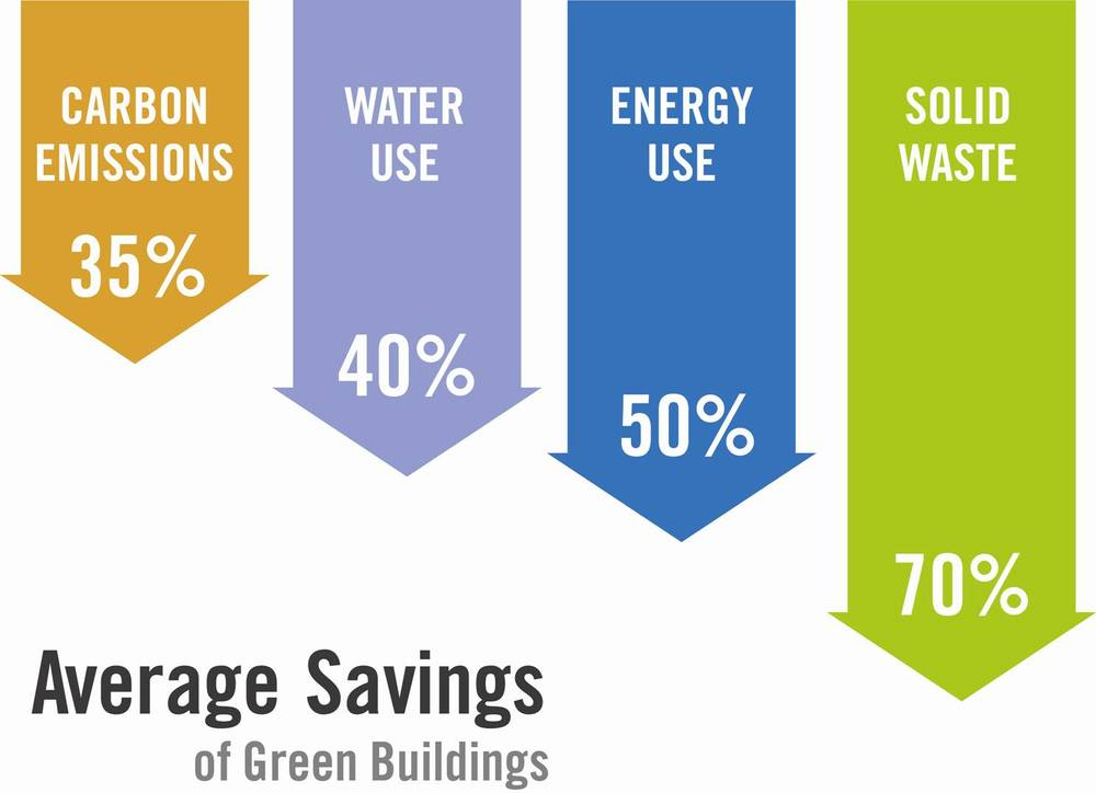 Green Building Savings