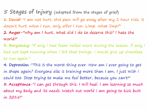 5 stages of injury.png