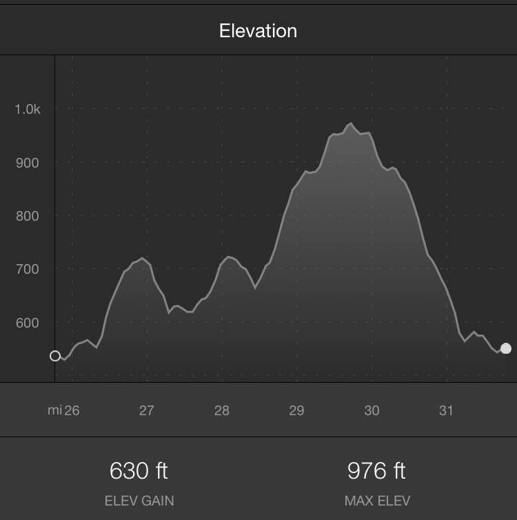 Run course profile from my  Strava .